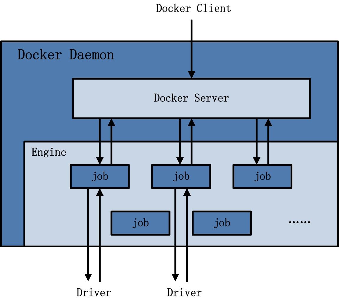 docker-1-2