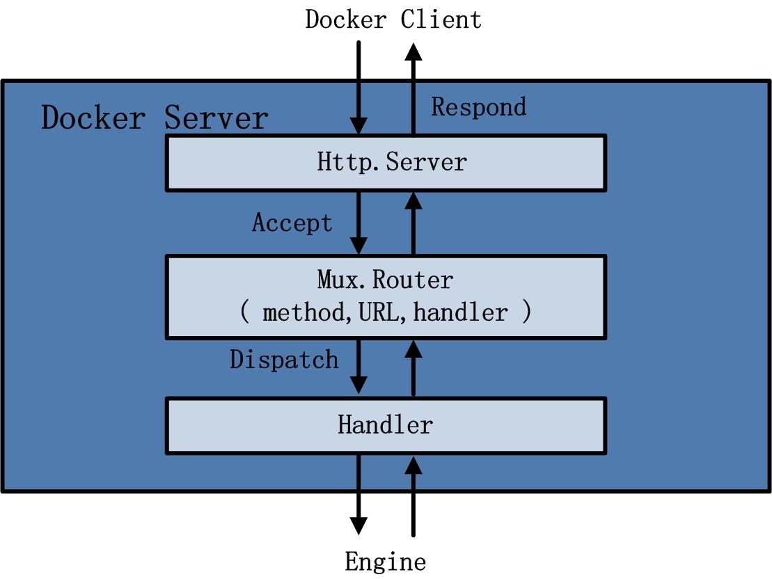 docker-1-3