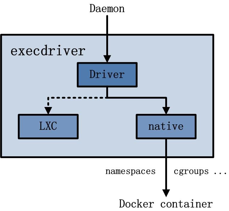 docker-1-7
