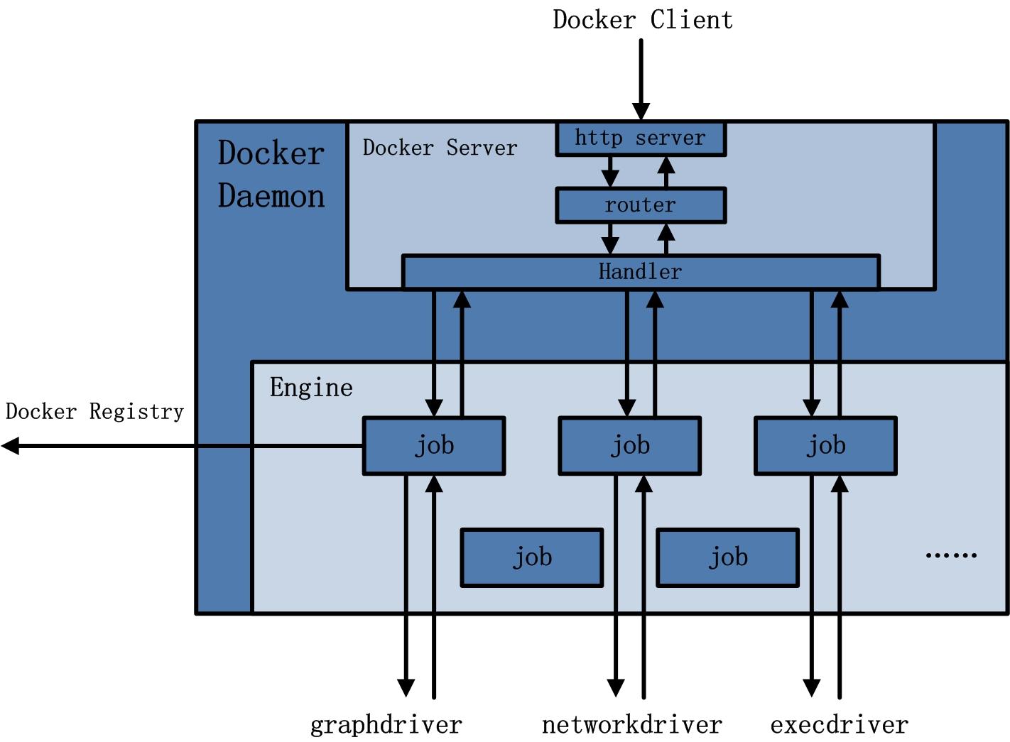 docker-3-1