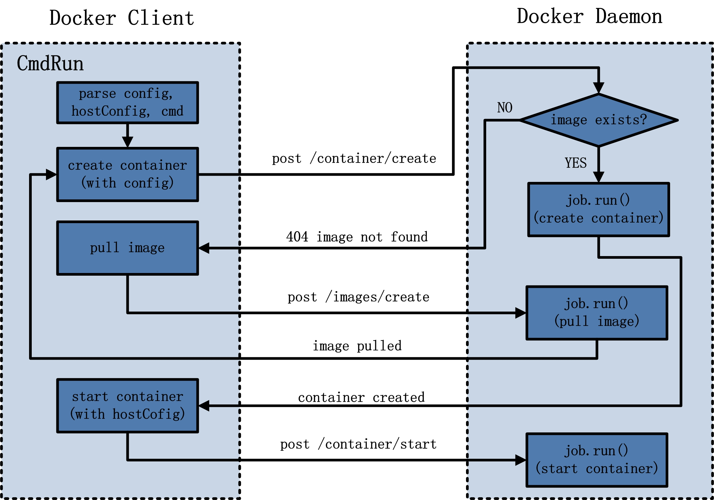 DockerCLi_And_DockerServer