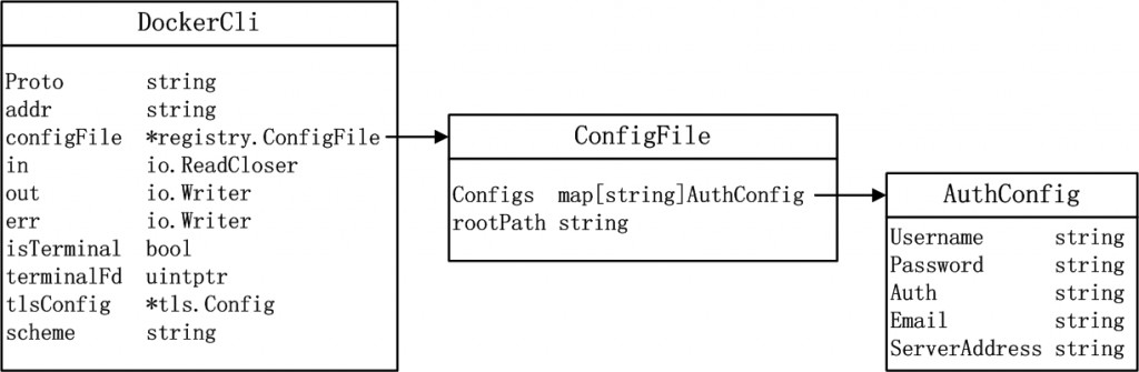 DockerCli<em>Data</em>Structure_20150224130731