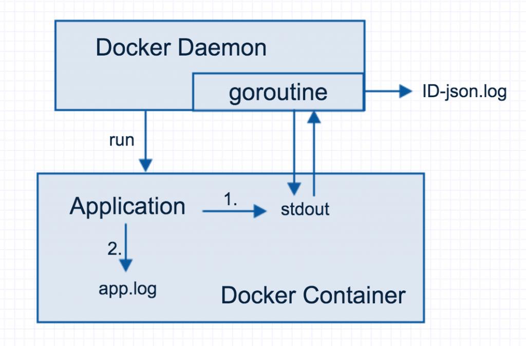 docker_logs