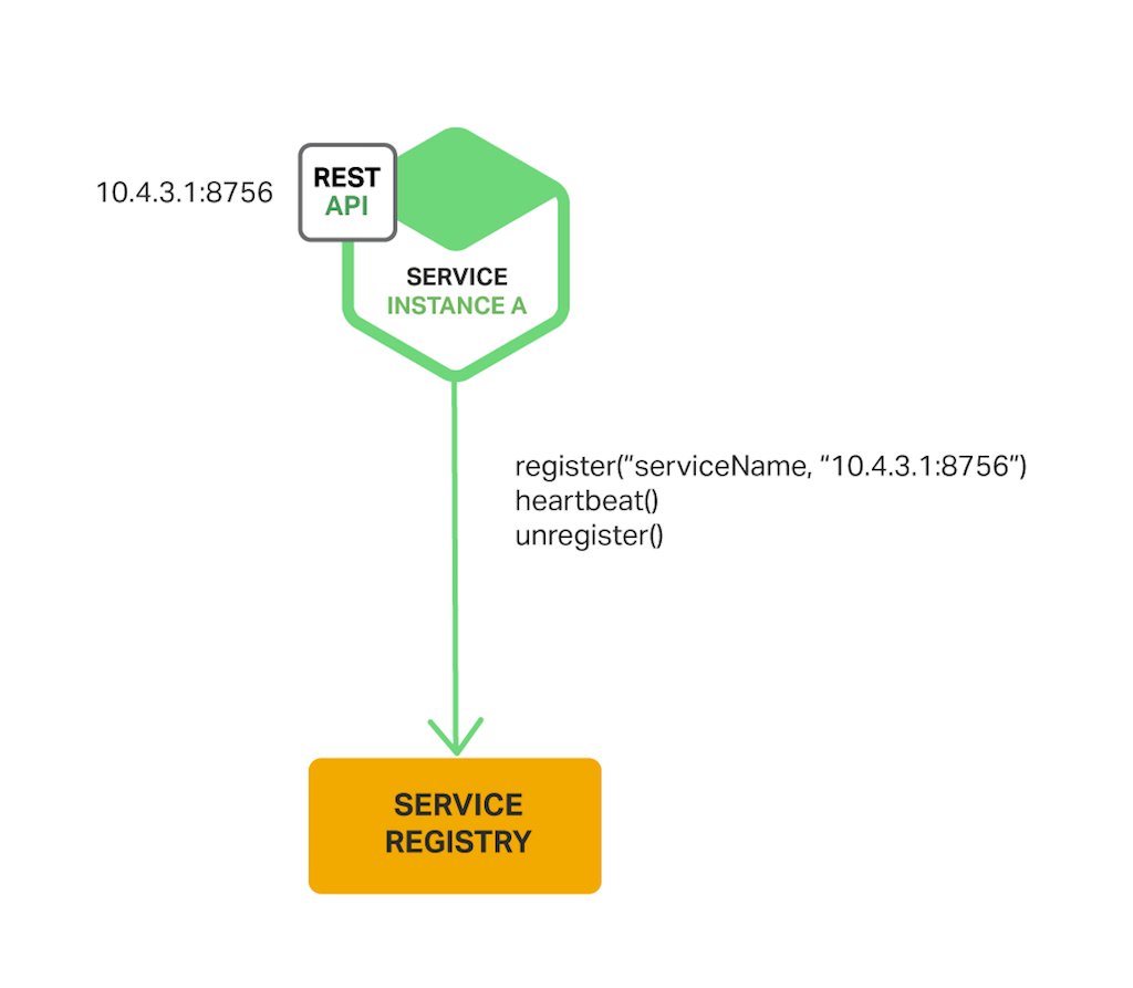 Richardson-microservices-part4-4_self-registration-pattern
