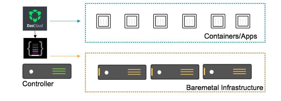 图二:包含 RackHD 和 REX-Ray 的 DaoCloud 容器云技术架构