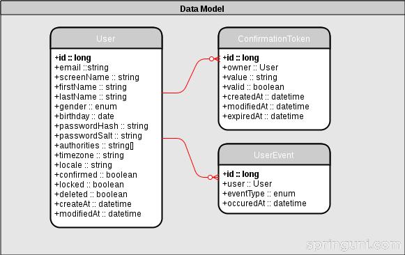 译见|构建用户管理微服务(一):定义领域模型和 REST API