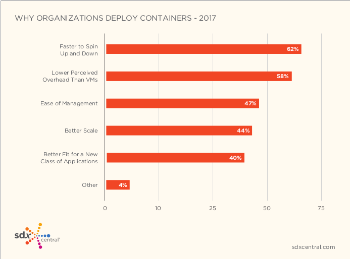 sdxcentral-2017-report-why-containers